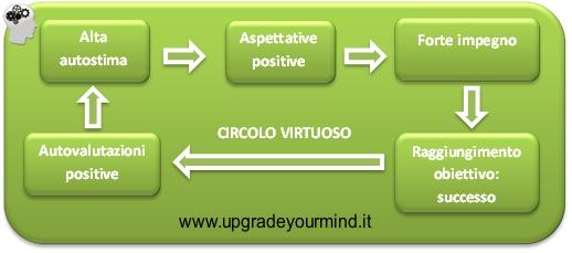 Alta autostima UYM 12 azioni per aumentare la tua autostima