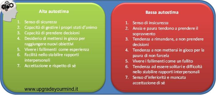 Alta vs Bassa Autostima UYM 12 azioni per aumentare la tua autostima