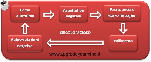 Autostima - Bassa - UYM