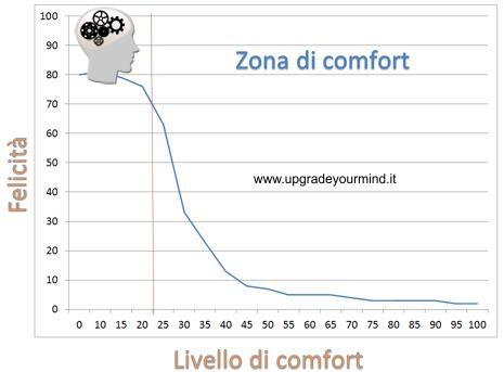 Zona di comfort - UYM