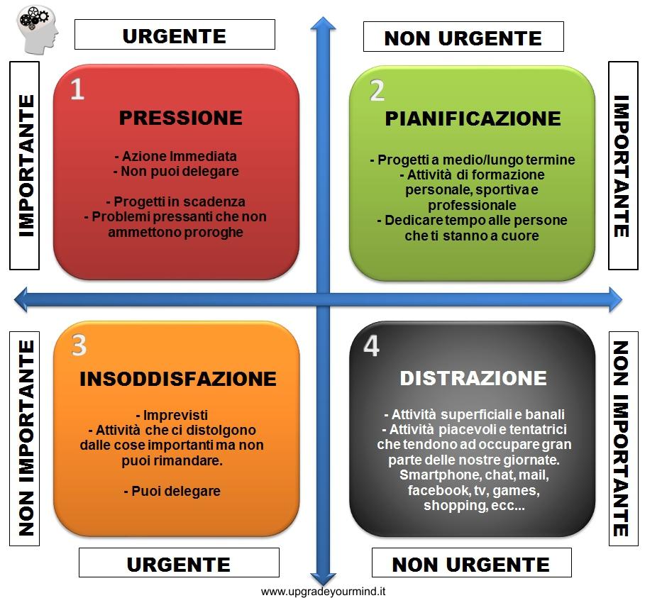 Importante e Urgente - UYM