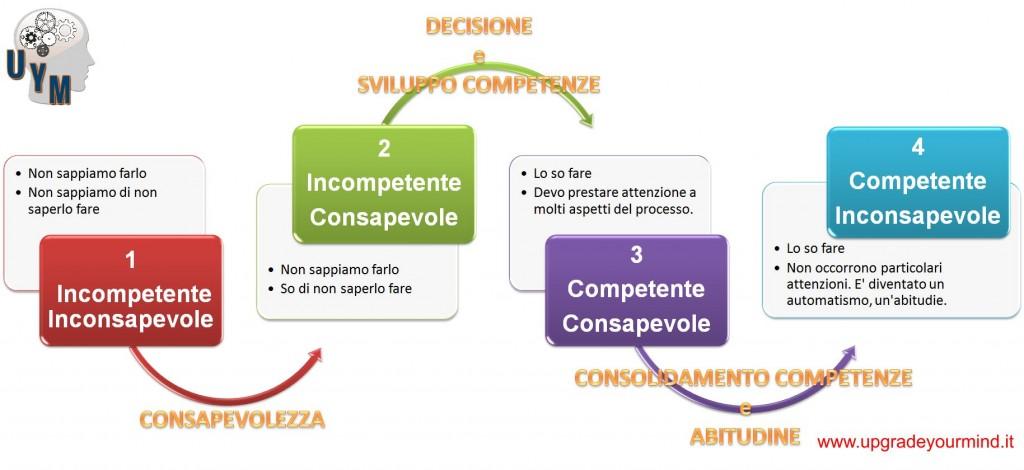 Processo di apprendimento - Grafico - UYM