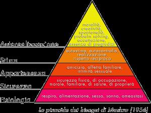 Comunicare con gli altri - Piramide di Maslow