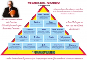 Vittoria e Successo - Piramide del successo - uym