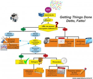 Getting Things Done - Detto, Fatto - UYM