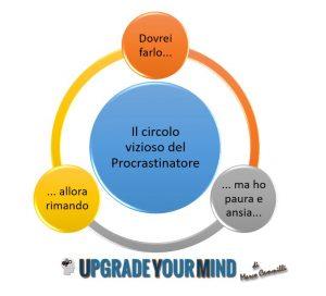 Procrastinare e il circolo vizioso - uym