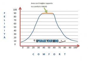 Espandere la Zona di Comfort - rapporto tra Felicità e Comfort - uym